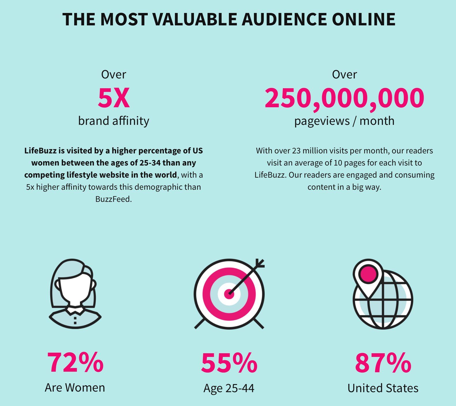 LifeBuzz: Most valuable audience
